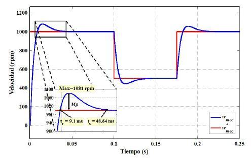 DTC, velocidad del PMSM y velocidad de referencia