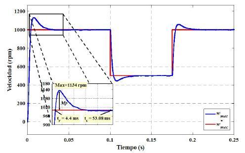 FOC, velocidad del PMSM y velocidad de referencia