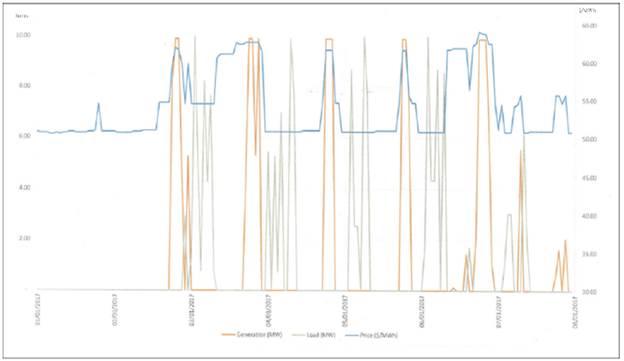 Resultado del impacto de un rebombeo solar en el sistema eléctrico Baja California Norte, en México (Plexus).