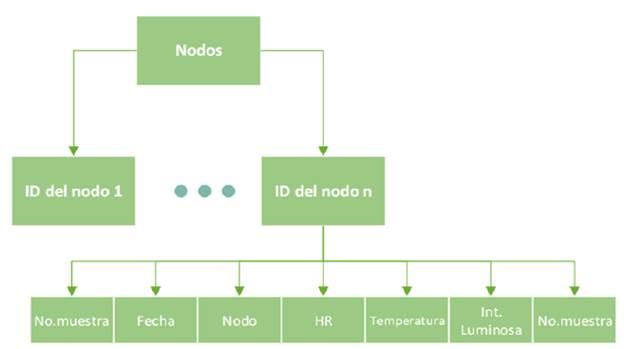 Distribución de las tablas en la base de datos de la arquitectura de software para el despliegue de una red de sensores inalámbricos en casa de cultivo.