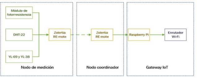 Arquitectura de hardware propuesto para el despliegue de una red de sensores inalámbricos en casa de cultivo.