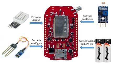 Arquitectura de los nodos de medición para el despliegue de una red de sensores inalámbricos en casa de cultivo.