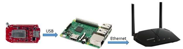 Arquitectura del nodo coordinador y el gateway para el despliegue de una red de sensores inalámbricos en casa de cultivo.