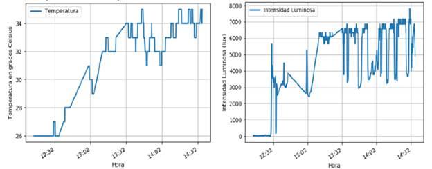Valores de la temperatura del aire e intensidad luminosa del nodo 2 para la validación del despliegue de la red de sensores inalámbricos en una de las casas de cultivos.