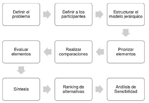 Esquema de metodología de trabajo AHP. Fuente: elaboración propia basándose en [25]- [27].