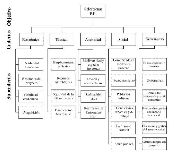 Árbol de Jerarquías de Sustentabilidad Hidroeléctrica.