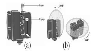 (a) Figura que muestra como el espejo desvía el haz láser en rotación vertical. (b) Campo de visión que cubre el escáner.