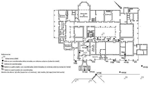 Distribución de los objetos de referencia artificiales utilizados en el edificio central.