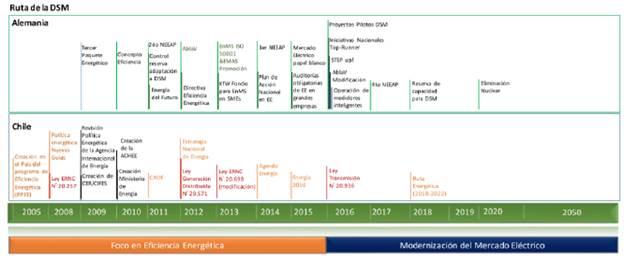 Evolución energética para implementar la DSM en Alemania y Chile.