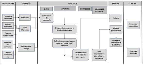 Diagrama SIPOC.