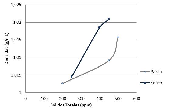 Relación entre densidad y sólidos totales para los extractos de Salvia officinalis y Sambucus peruviana H.B.K.