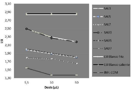Comparación de los LSI para las muestras de agua con inhibidores experimentales, comercial y blancos (frio y caliente)