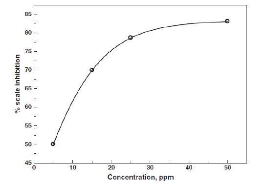 Variación del porcentaje de inhibición de incrustaciones con respecto a la concentración del extracto de hojas de oliva. Fuente: (9).