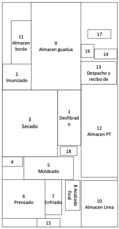 Propuesta 3 distribución planta