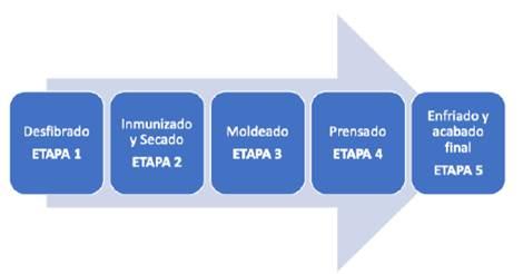 Proceso de producción de vigas en GLG.