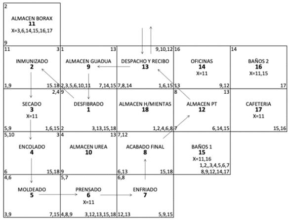 Diagrama adimensional de bloques del proceso de vigas estructurales en GLG