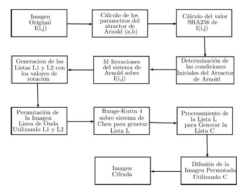 Diagrama de flujo del algoritmo propuesto.