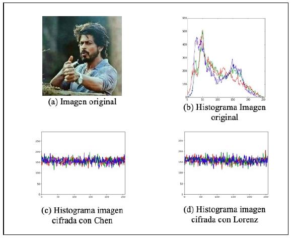 Histograma de frecuencias.
