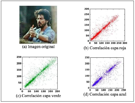 Correlación de pixeles de la imagen original por capas.