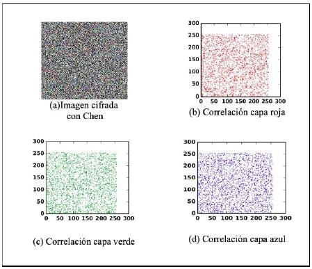 Correlación pixeles imagen cifrada por capas.