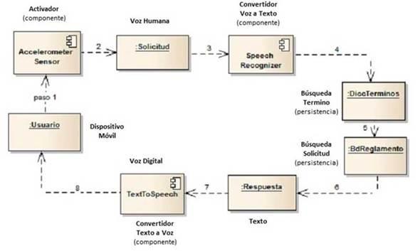 Arquitectura del sistema MIRC
