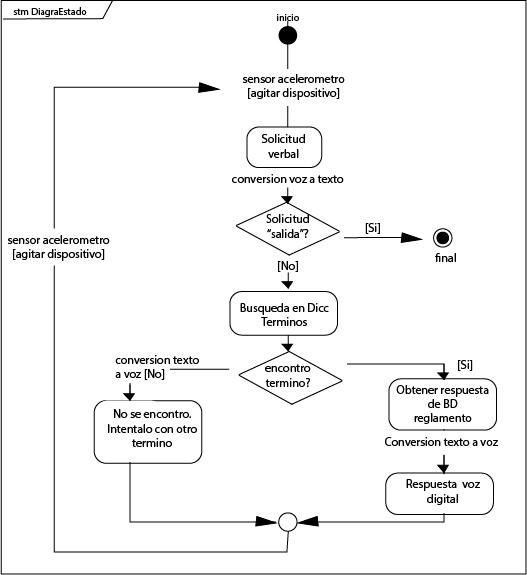 Forma de ejecución de la app MIRC