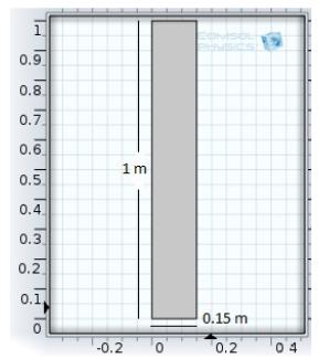 Muro de concreto con 0,15 m de espesor y 1 m de alto. Emisor (puerto 1) en color rojo y receptor (puesto 2) en color verde. Vista en 2D generada en COMSOL
