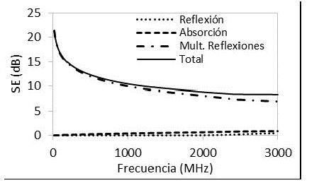 Efectividad de apantallamiento de estructuras de concreto con NH de 0% y espesor de 0,05 m.