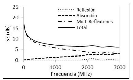 Efectividad de apantallamiento de estructuras de concreto con NH de 0% y espesor de 0,15 m.
