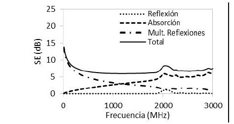 Efectividad de apantallamiento de estructuras de concreto con NH de 0% y espesor de 0,3 m.