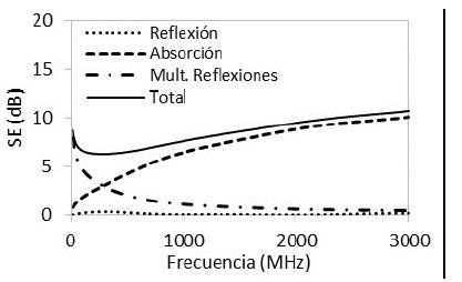 Efectividad de apantallamiento de estructuras de concreto con NH de 14,5% y espesor de 0,05 m.