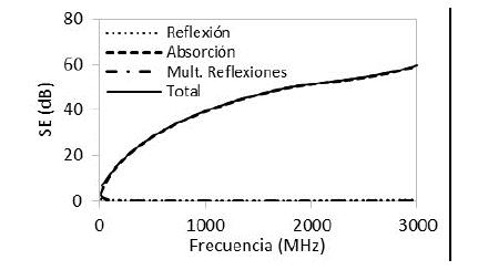 Efectividad de apantallamiento de estructuras de concreto con NH de 14,5% y espesor de 0,3 m.