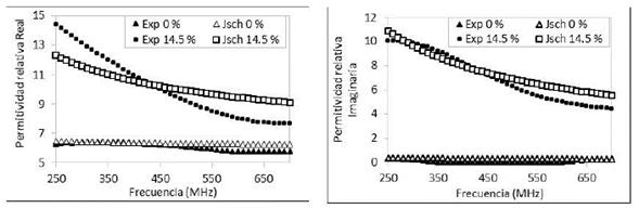 Permitividad relativa para NH 0% y 14,5 %. (a) Parte real, (b) Parte imaginaria.