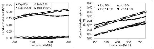 Conductividad eléctrica para NH 0% y 14,5 %. (a) Parte real, (b) Parte imaginaria.