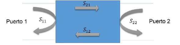 Interacción de las ondas electromagnéticas con el apantallamiento y su relación con los parámetros S.