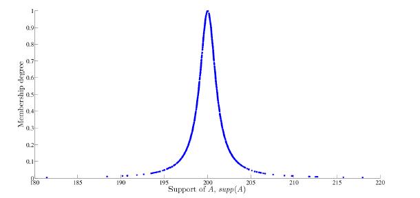 Simulated quasi-exponential random variables