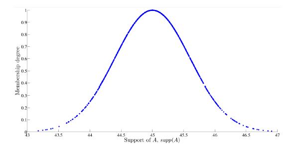 Simulated Gaussian random variables