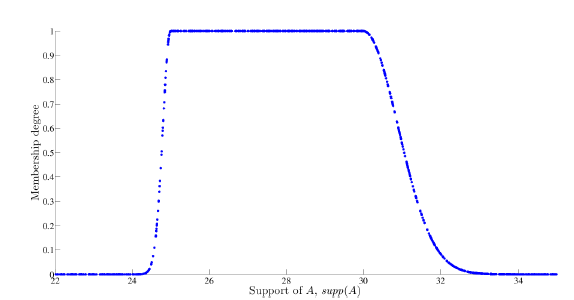 Simulated double-exponential random variables
