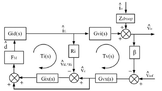 DC/DC bidirectional converter control loops.