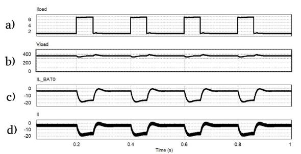 Simulation plots of DC converter with batteries as a single storage unit. (a) Current Load (A). (b) Output voltage (V). (c) Battery current (A). (d) Inductor current (A).