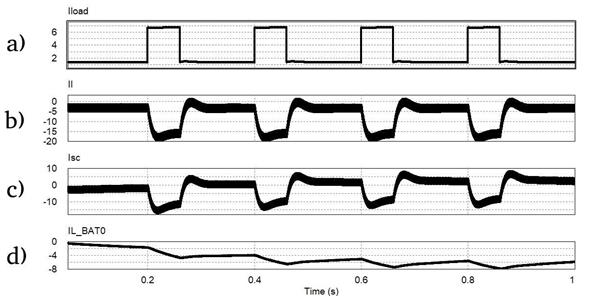 Simulation plots for a semi-active parallel topology. (a) Current Load (A). (b) Output volt- age (V). (c) Supercapacitor current (A). (d) Battery current (A).