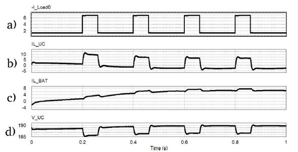 Simulation plots for an active topology HESS. (a) Injected Load Current (A). (b) Battery current plot (A). (c) SC current plot (A) (d) Voltage variations in SC terminals (V).