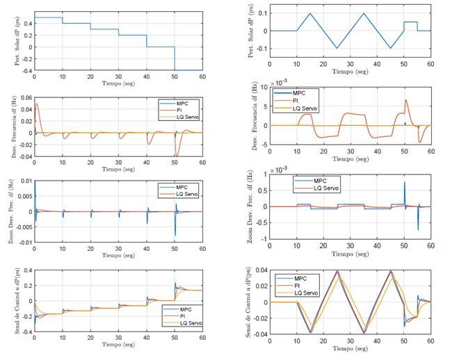 Escenario 3. Perturbación potencia solar, desviación de frecuencia y señal de control