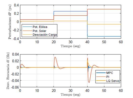 Escenario 4. Perturbaciones simultaneas de potencia eólica, solar y carga, desviación de frecuencia