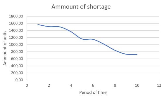 Variation of shortage versus the desire of sharing products to the central depot.