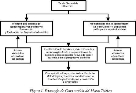 gestion de proyectos tecnologicos pdf