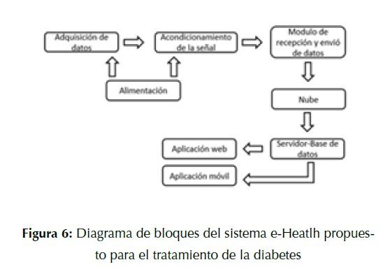 diagramas de diabetes mellitus